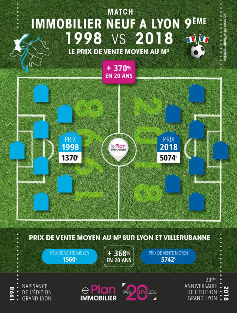 1998-2018-Lyon9-Plan-Immobilier-777x1024 Immobilier Vaise : le quartier de Lyon où il faut investir !